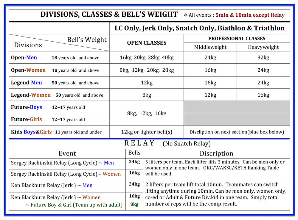 DIVISIONS AND BELL'S WEIGHT CLASSES.jpg
