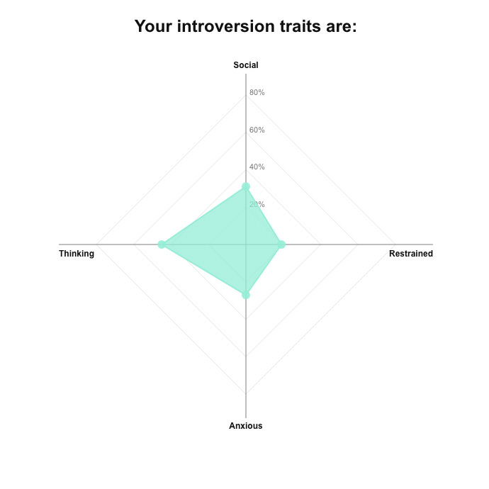 madison-introversion-traits