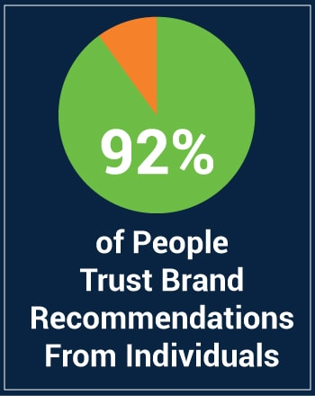92% of People Trust Band Recommendations From Individuals.jpg
