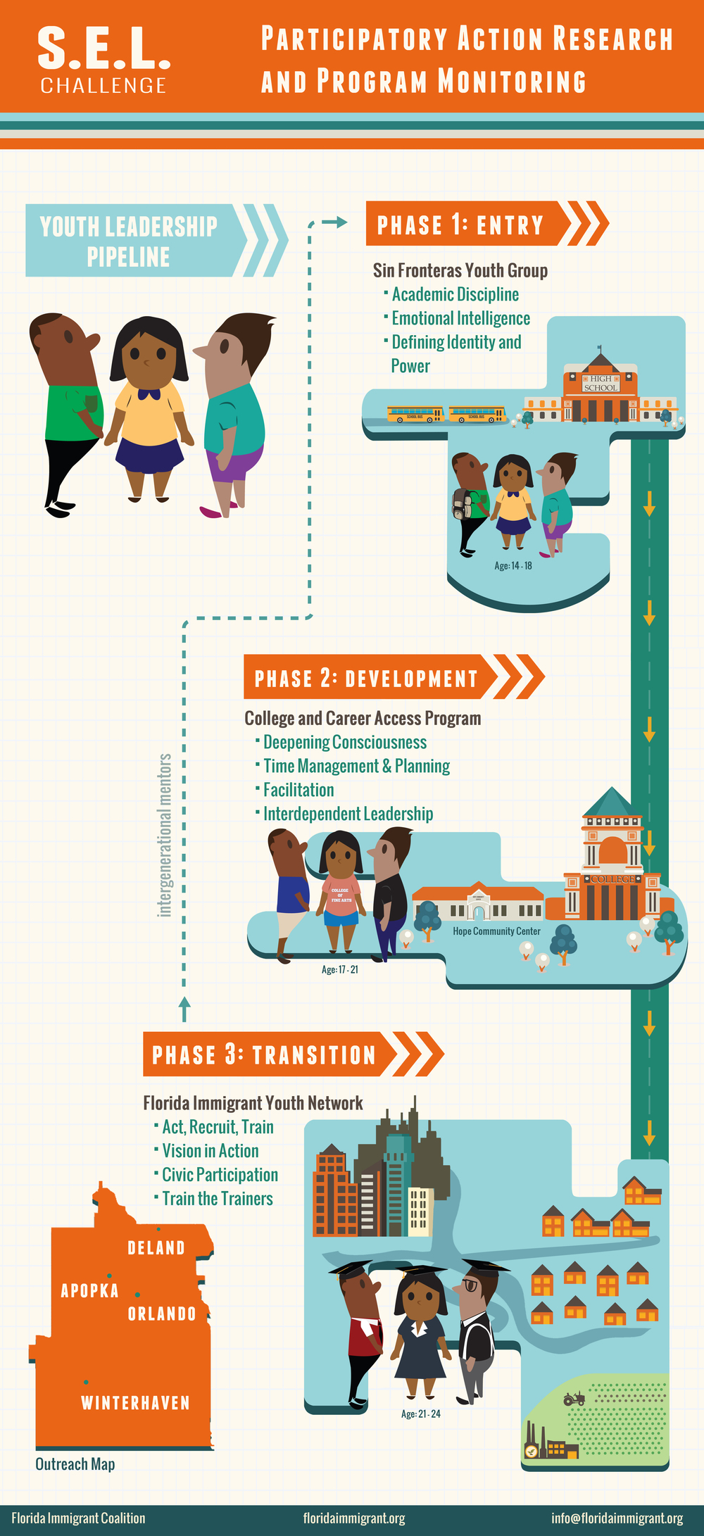Client: Florida Immigrant Coalition  Type: Infographic