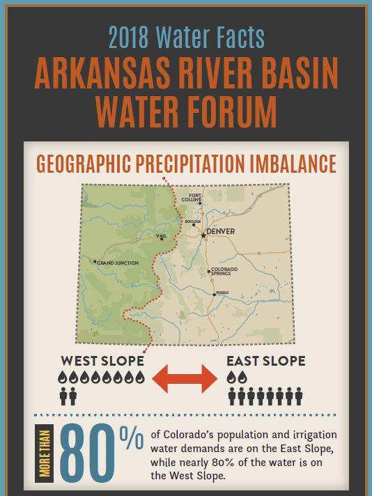 2018 Arkansas River Basin Water Facts