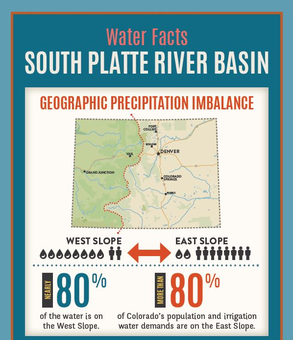 South Platte River Basin Water Facts