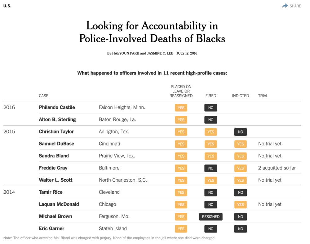 Graphic by New York Times