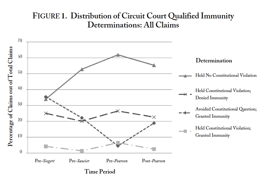 Adapted from Figure 2 of Rolfs, Colin, Qualified Immunity After Pearson v. Callahan, 59 UCLA L. Rev. 468 (2011).