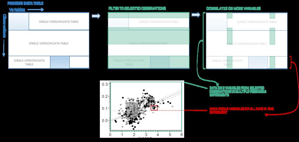 Riffyn Data Frame.png