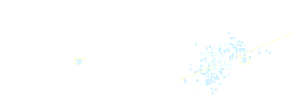 aggregating experiments shows correlations.png