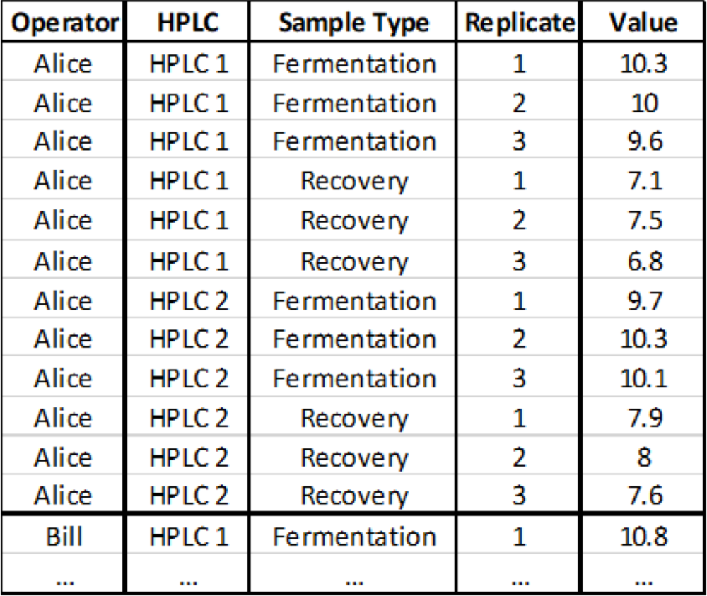 Table 2 . Example of flat analytical data table. You will note that each instance of a measurement occurs in its own row, there are no merged cells, and each variable has a column associated with it. Note that the table has been truncated for readability.