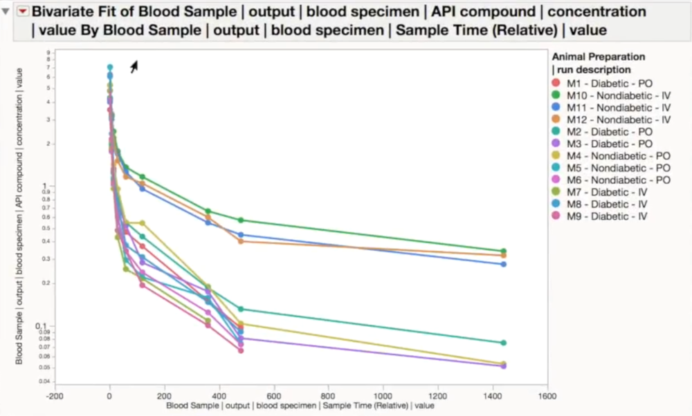 The data from the study can be easily analyzed to identify key trends. In this study, the speed of absorption between each of the doses, animal, and administration pathway.