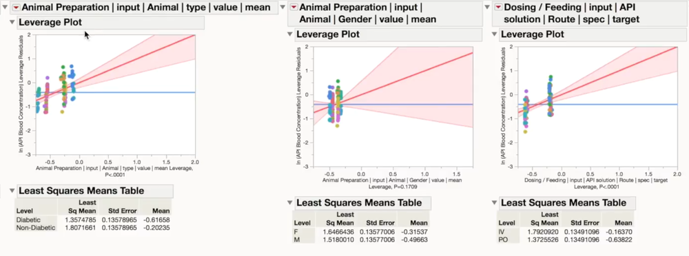 An analysis of the data for this study shows that gender has no impact on absorption but the route and animal type (diabetic vs not diabetic) have significant impact.