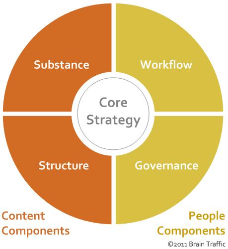 core_strategy.jpg