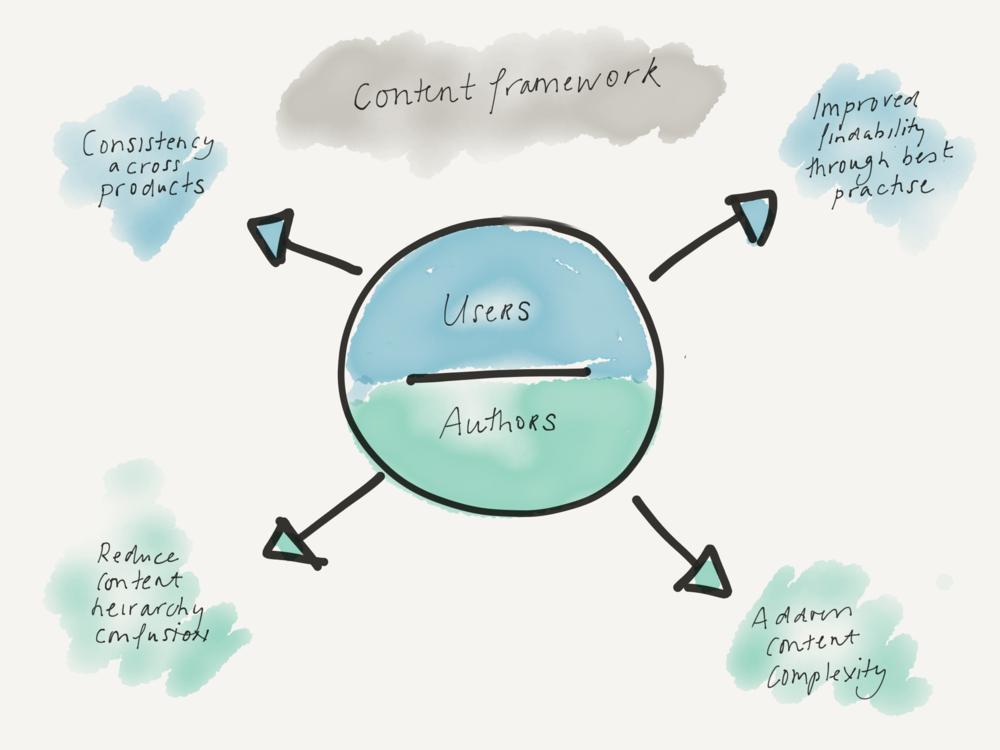 Content_framework.jpg