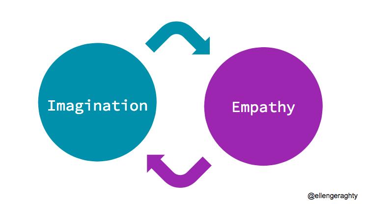 imagination_builds_empathy.png