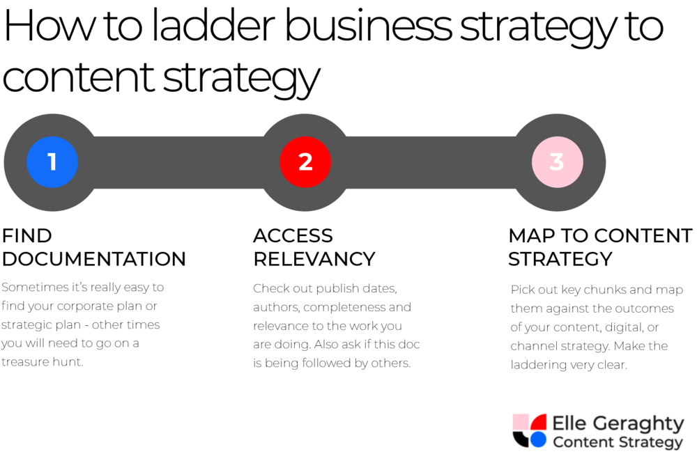 Business strategy for content strategy - Elle Geraghty.png