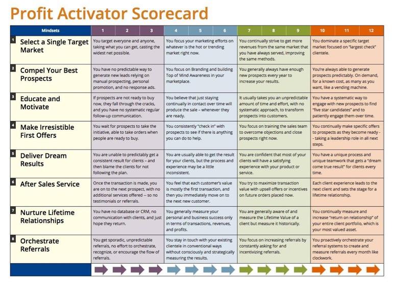 Profit Activator Scorecard