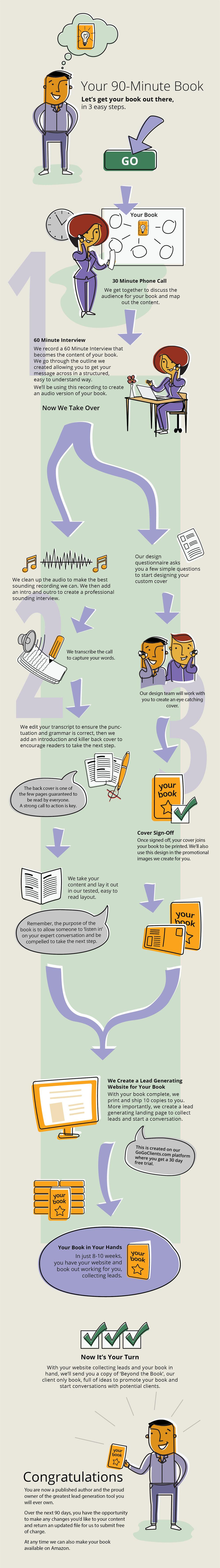 90-Minute Books Process