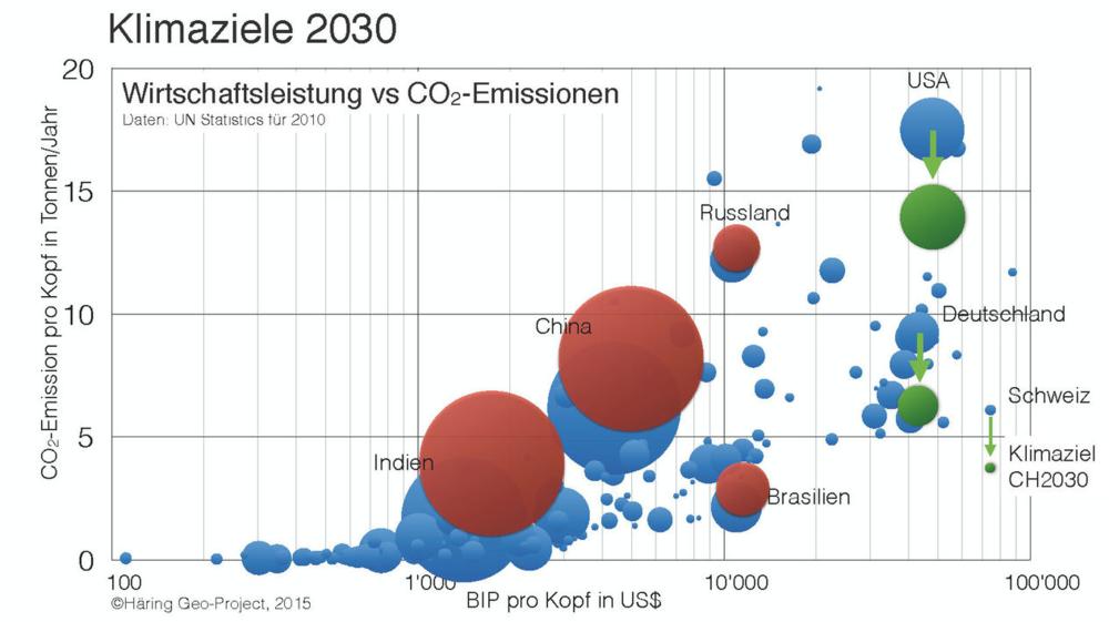 Die Klimaziele der Länder sind rot (steigend) und grün (sinkend) markiert. Die Kreise repräsentieren die Bevölkerung der Länder im Jahr 2010.