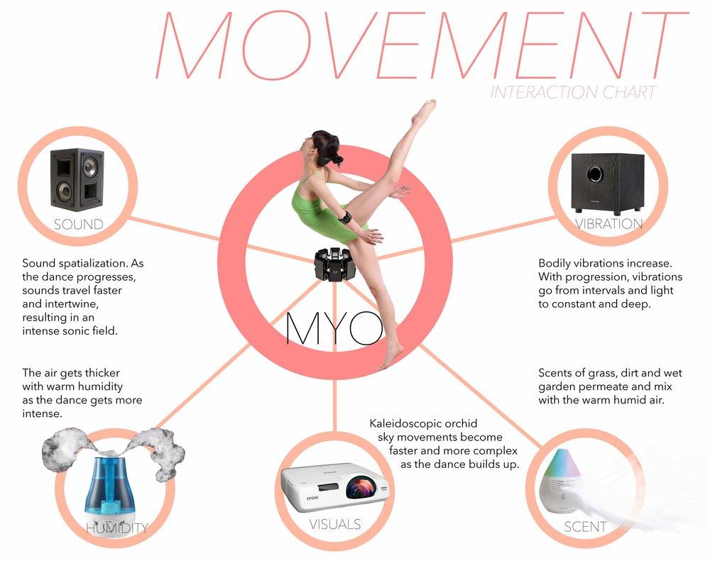Movement Interaction Chart