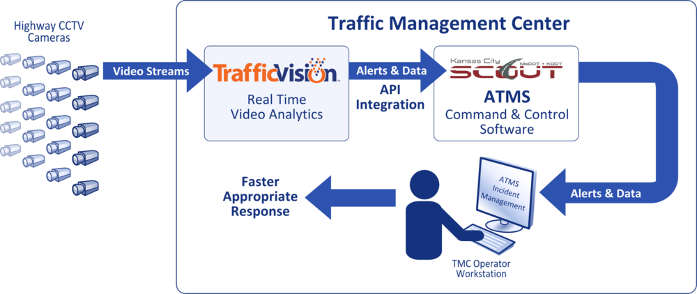 This diagram depicts the KC SCOUT system enhanced by an integration of TrafficVision™ video analytics for real-time incident detection and reporting to TMC operators through their advanced traffic management system (ATMS).