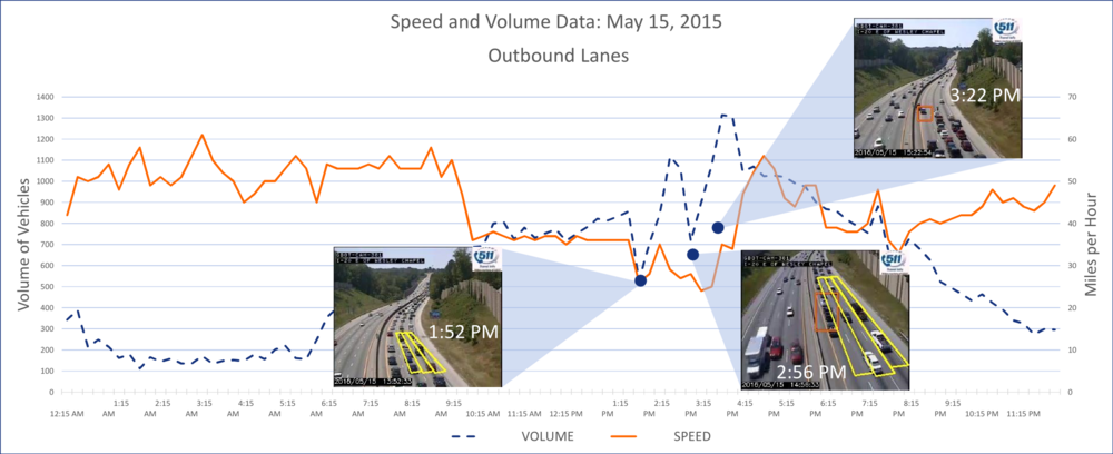 TrafficVision captures incident images that match TrafficVision's captured data, graphing vehicle volume and speed at the times of the pictured incidents.