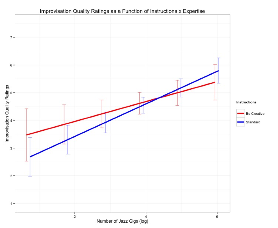 "Improvisation quality ratings as a function of Instructions x Expertise. This model-based estimation displays musicians with less performance experience (left side of the x-axis) received higher ratings with explicit ""be creative"" instructions than standard instructions. For the most experienced musicians, this effect flattens and begins to reverse, though non-significantly. The error bars are 95% confidence intervals."