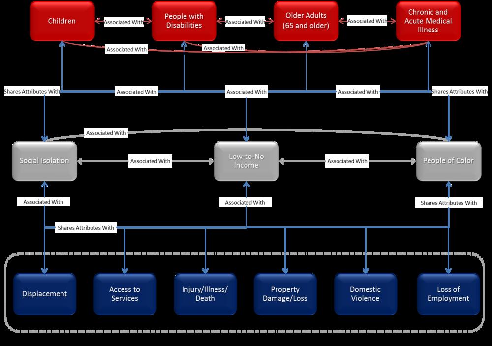Social Determinants of Vulnerability Framework