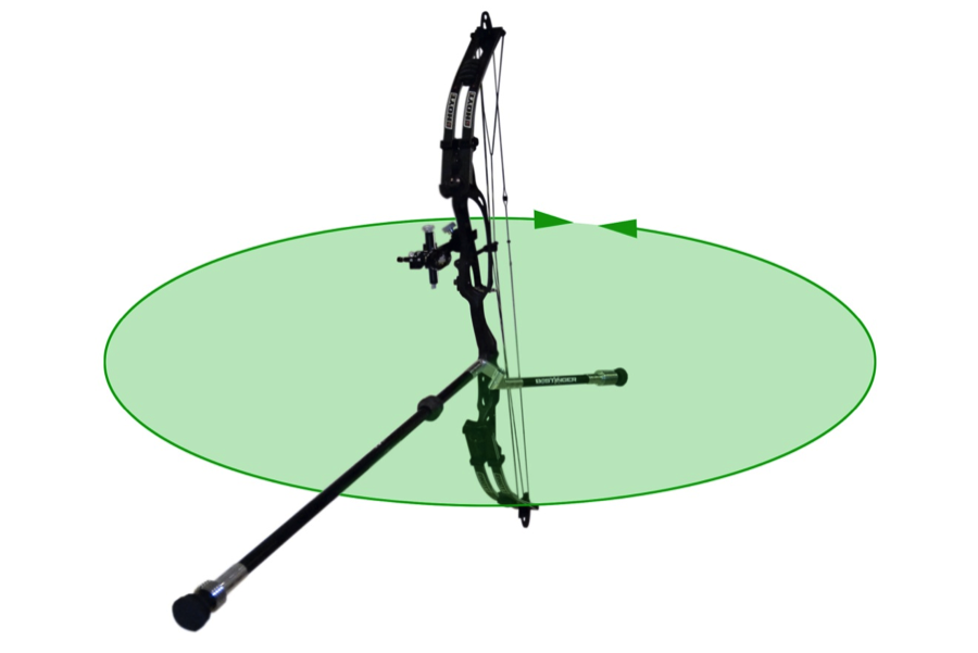 Rotational resistance is imparted by the weight that is positioned out on the ends of the rods. This gives the bow forgiveness and accuracy