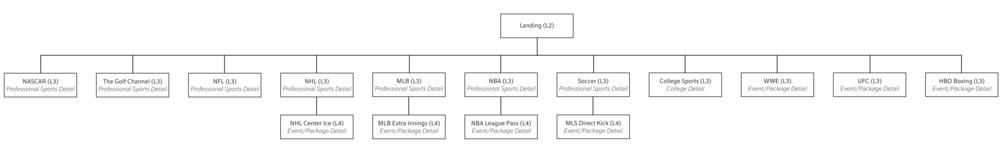 SportsSitemap.png