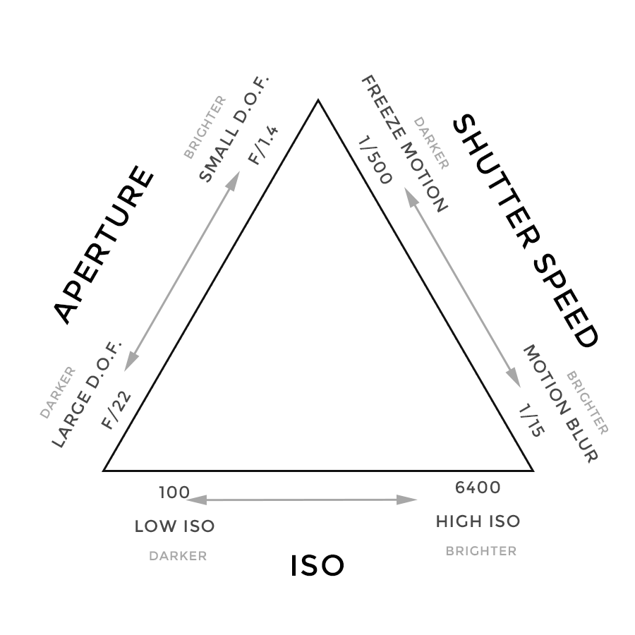 The Exposure Triangle chart for photography