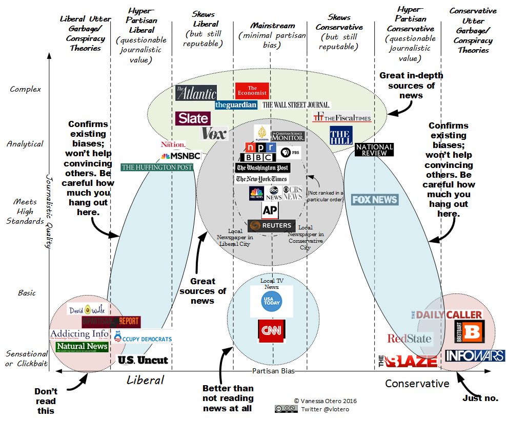 News Source Diagram By Vanessa Otero
