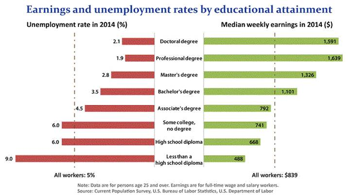 Chart Source: Bureau of Labor Statistics