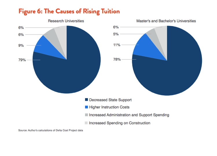 80 percent of recent increases in the cost of college tuition can be attributed to reduced state support | Source:Demos