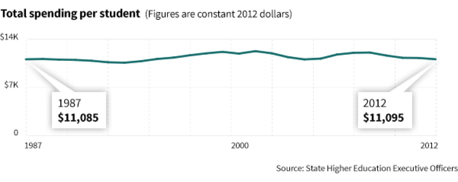College spending per student really hasn't increased much in 25 years | Source:The Chronicle of Higher Education