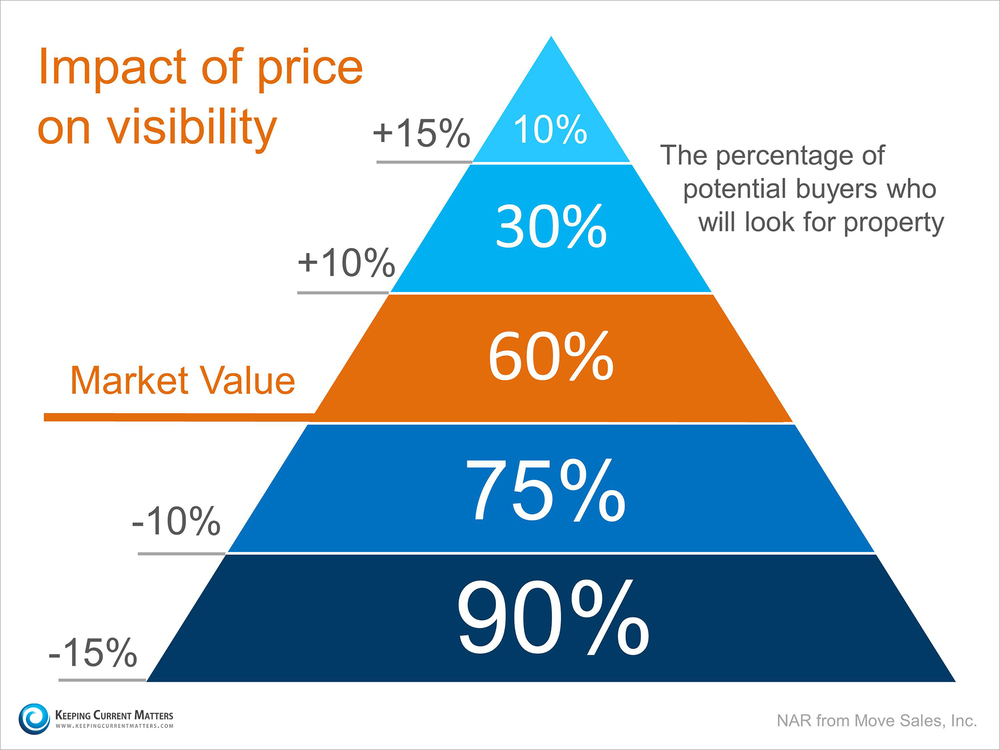 Impact of Price on Visibility