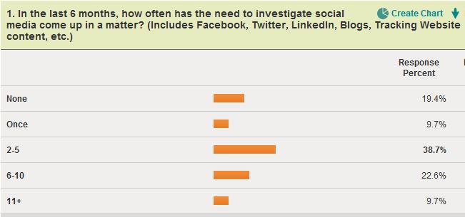 Survey - Social Media Streamline