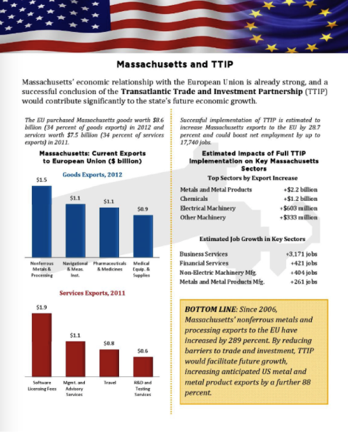 The strong trade relationship between Massachusetts and the EU could grow even stronger after the successful conclusion of TTIP. Source: Atlantic Council BertelsmannFoundation (http://issuu.com/bertelsmannfoundation/docs/ttip_and_the_50_states_web-1/36)