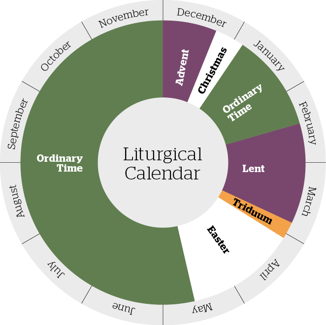 Liturgical Year Color Wheel Www Picswe Com