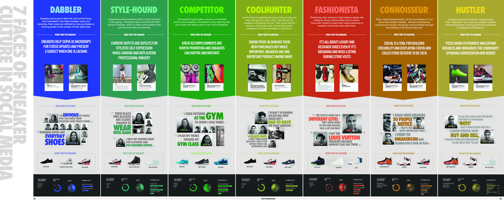 Our 7 sneaker culture personas. Each brought to life through data - both qualitative and quantitative.