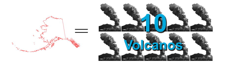Alaska's greenhouse gas emissions compared to average volcanic emissions.