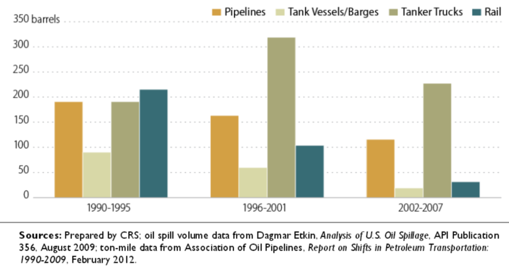 Spill history of oil transportation modes.  Click to enlarge