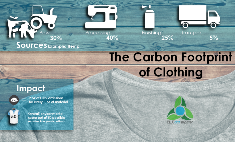 The Carbon Footprint of Clothing