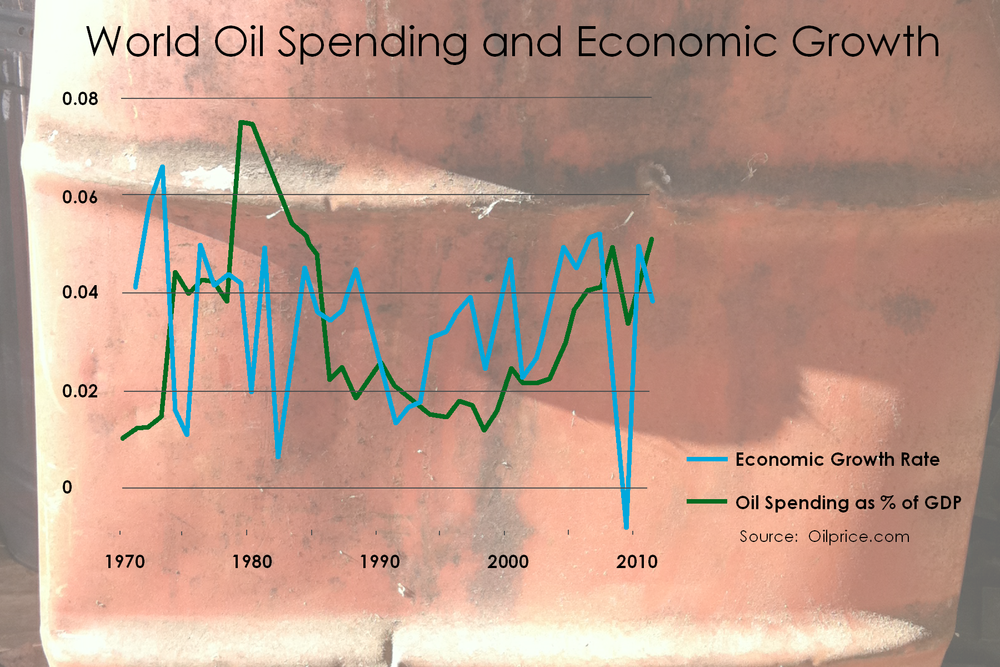 World Oil Spending and Economic Growth.  Click to enlarge