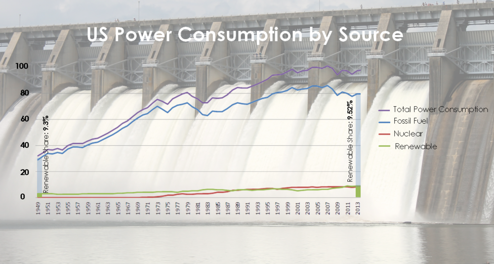 Power consumption by source in the United States from 1949 to 2014.