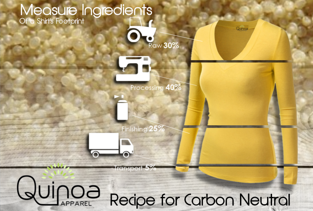 Recipe for Carbon Neutral t-shirt