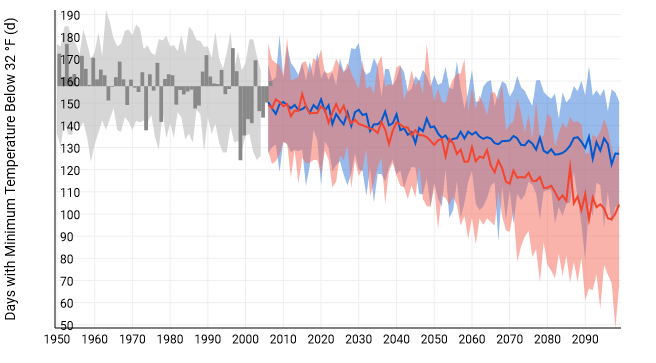 Days below 32 Projection Chart NOAA Climate Explorer.png