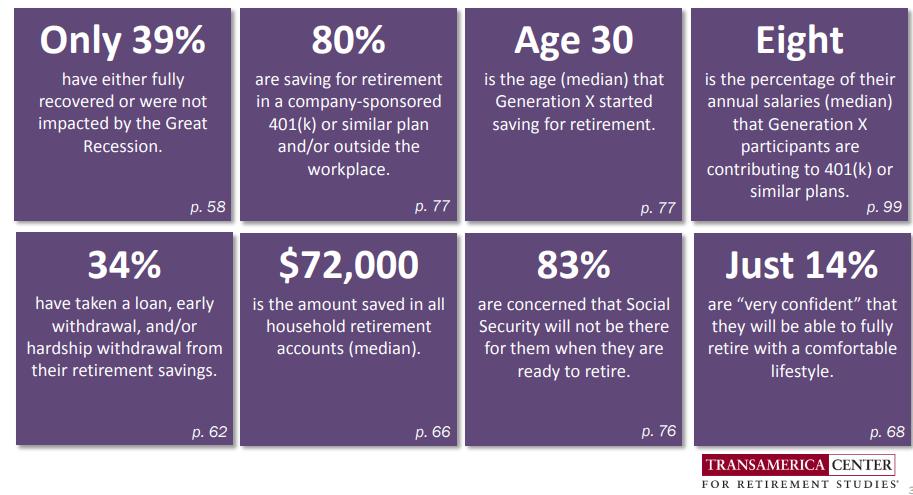 Really good chart from the Transamerica Center for Retirement Studies