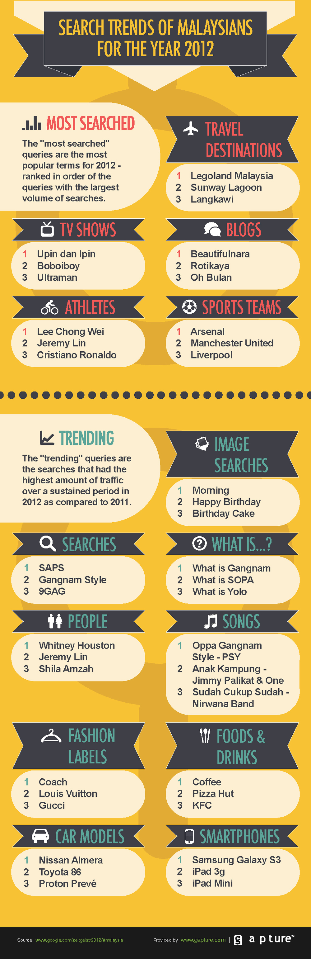 Google Search Trends of Malaysians for the Year 2012