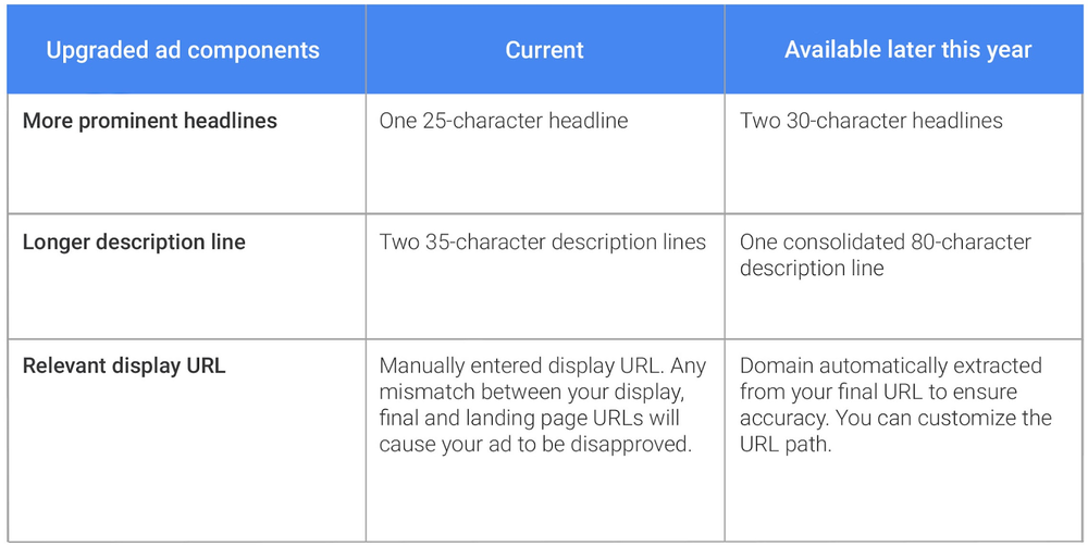 "Extended Text Ads for all devices in AdWords (source: ""Inside AdWords"")"