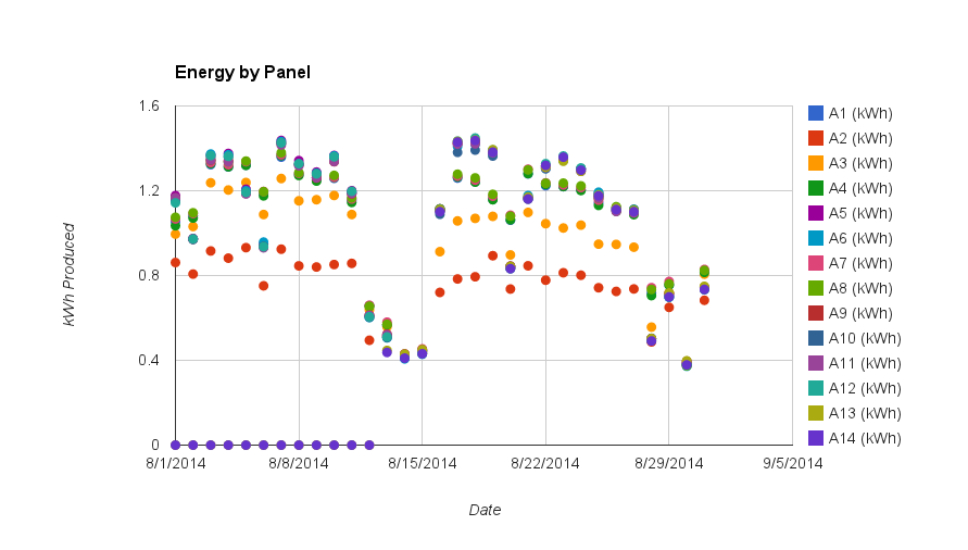 Energy by panel, broken out by day. The lack of output on panel A14 (covering the dots for A13) is very apparent.