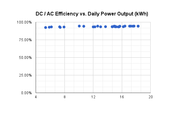 DC to AC conversion efficiency was pretty uniform. I've noticed in the past that it drops off noticeably for lower output levels.