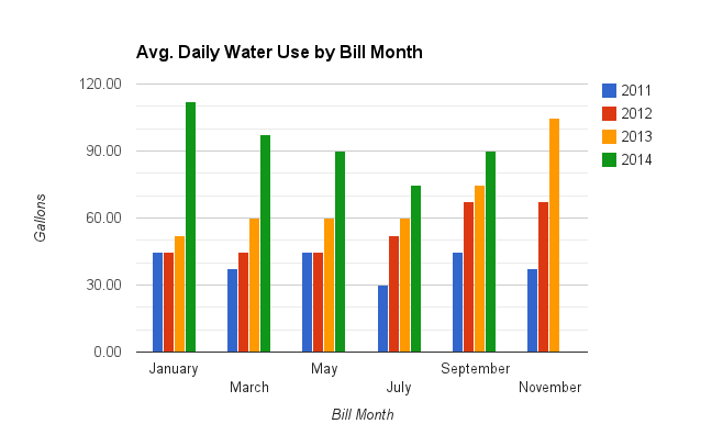 My average daily use has been increasing every year.